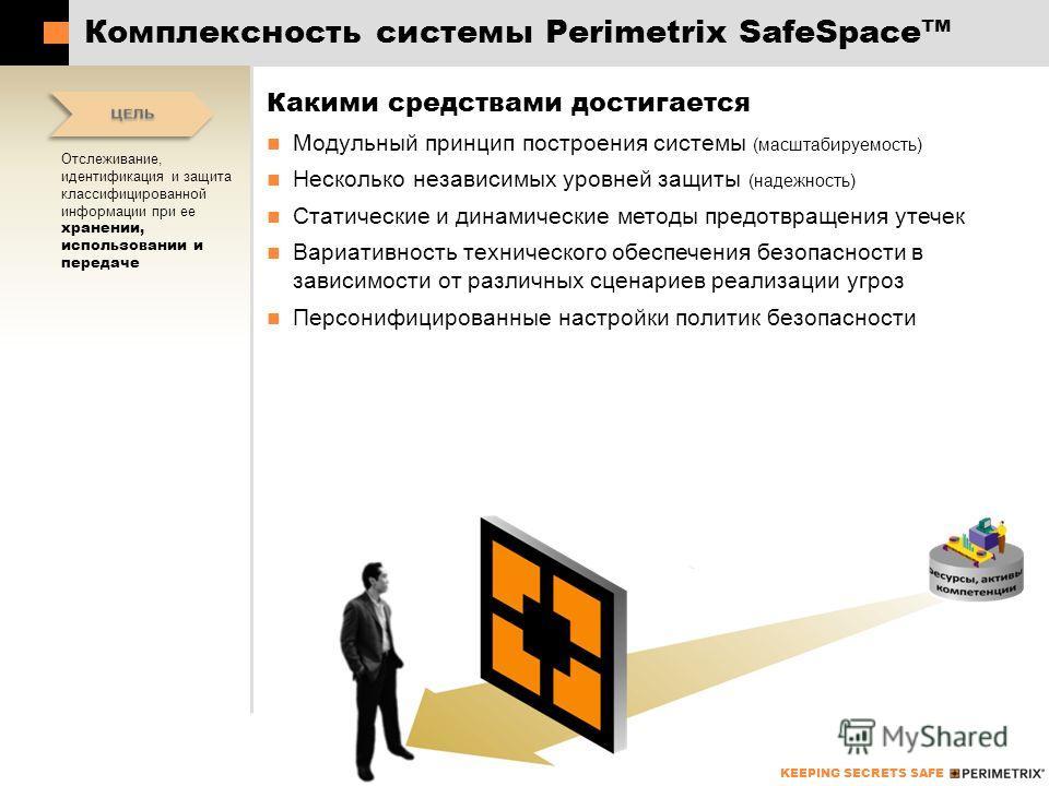 KEEPING SECRETS SAFE Комплексность системы Perimetrix SafeSpace Какими средствами достигается Модульный принцип построения системы (масштабируемость) Несколько независимых уровней защиты (надежность) Статические и динамические методы предотвращения у