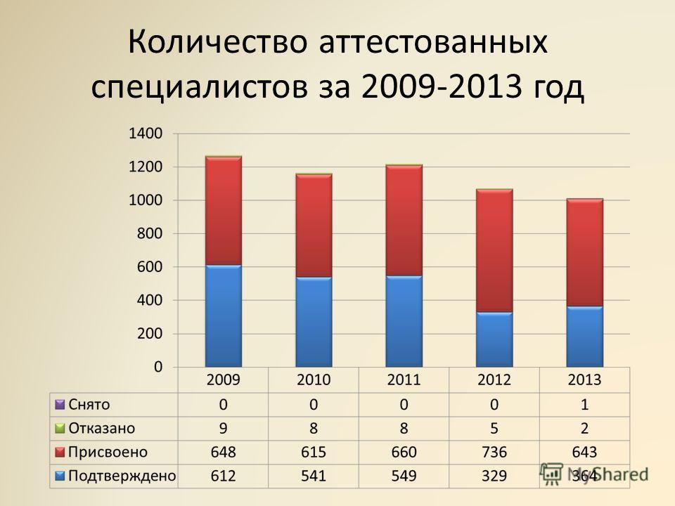 Количество аттестованных специалистов за 2009-2013 год