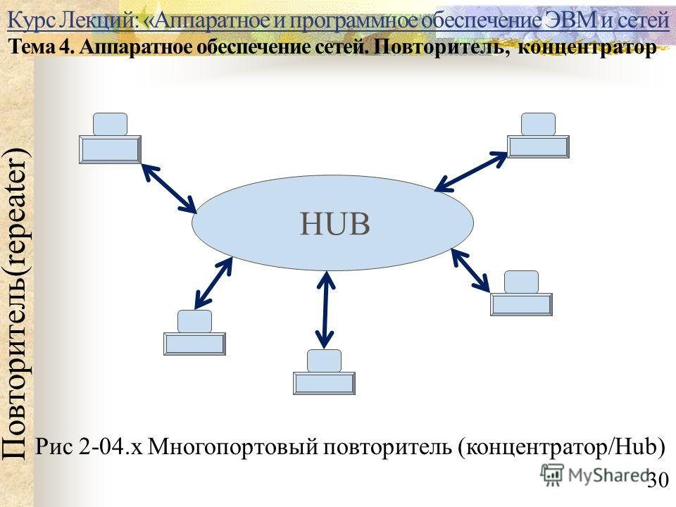 Курс Лекций: «Аппаратное и программное обеспечение ЭВМ и сетей Тема 4. Аппаратное обеспечение сетей. Повторитель, концентратор Повторитель(repeater) Рис 2-04.х Многопортовый повторитель (концентратор/Hub) 30 HUB