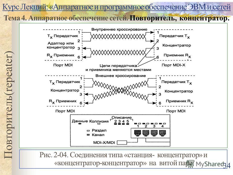 Курс Лекций: «Аппаратное и программное обеспечение ЭВМ и сетей Тема 4. Аппаратное обеспечение сетей. Повторитель, концентратор. Повторитель(repeater) Рис. 2-04. Соединения типа «станция- концентратор» и «концентратор-концентратор» на витой паре 34