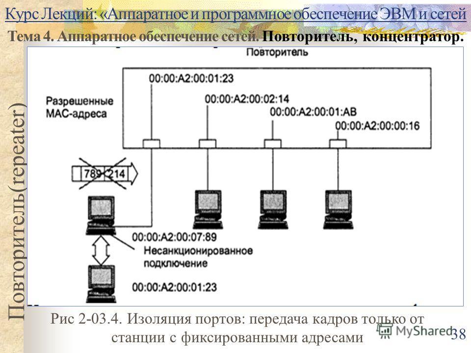 Курс Лекций: «Аппаратное и программное обеспечение ЭВМ и сетей Тема 4. Аппаратное обеспечение сетей. Повторитель, концентратор. Повторитель(repeater) 38 Рис 2-03.4. Изоляция портов: передача кадров только от станции с фиксированными адресами