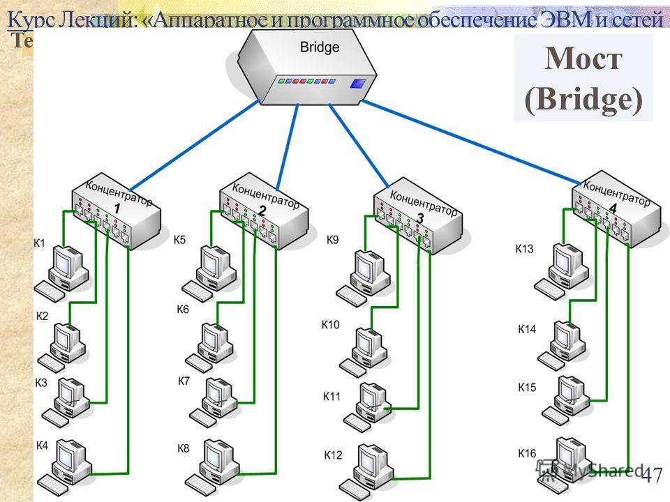 Курс Лекций: «Аппаратное и программное обеспечение ЭВМ и сетей Тема 4. Аппаратное обеспечение сетей. Повторитель, концентратор. 47 Мост (Bridge)