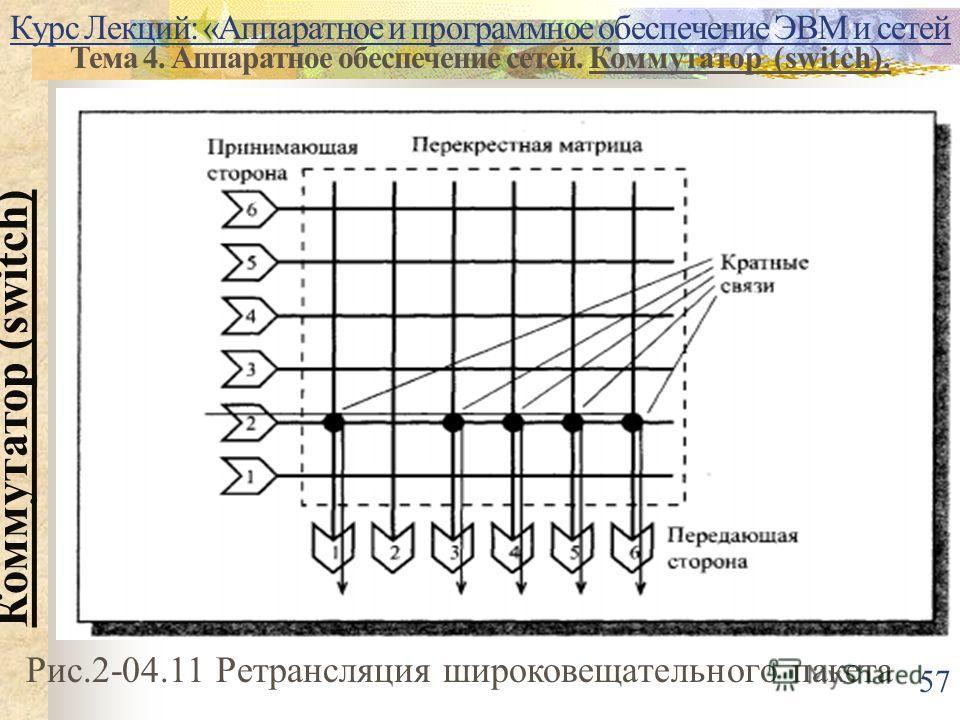 Курс Лекций: «Аппаратное и программное обеспечение ЭВМ и сетей Тема 4. Аппаратное обеспечение сетей. Коммутатор (switch). Коммутатор (switch) 57 Рис.2-04.11 Ретрансляция широковещательного пакета