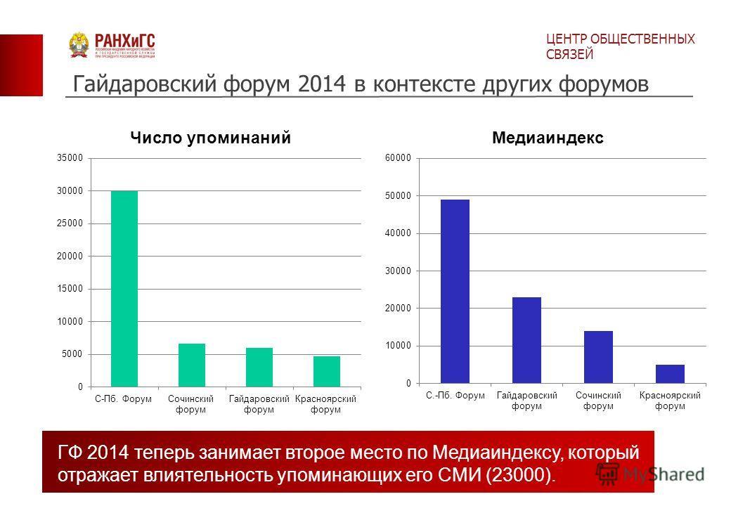 Гайдаровский форум 2014 в контексте других форумов ЦЕНТР ОБЩЕСТВЕННЫХ СВЯЗЕЙ ГФ 2014 теперь занимает второе место по Медиаиндексу, который отражает влиятельность упоминающих его СМИ (23000).