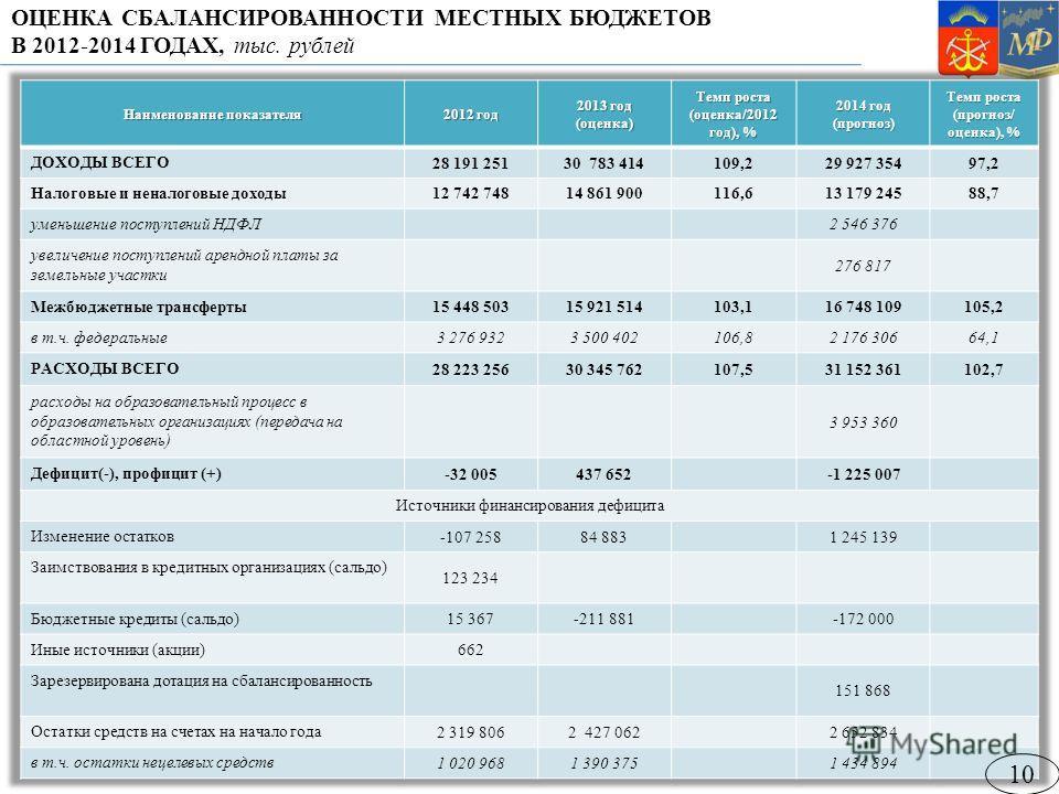 ОЦЕНКА СБАЛАНСИРОВАННОСТИ МЕСТНЫХ БЮДЖЕТОВ В 2012-2014 ГОДАХ, тыс. рублей 10