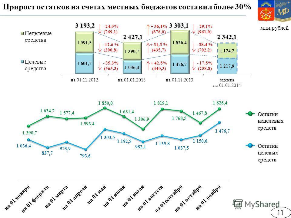 млн.рублей Прирост остатков на счетах местных бюджетов составил более 30% Остатки целевых средств Остатки нецелевых средств 2 427,1 3 193,2 2 342,1 - 12,6 % (200,8) - 35,3% (565,3) - 24,0% (769,1) - 38,4 % (702,2) - 17,5% (258,8) - 29,1% (961,0) 11