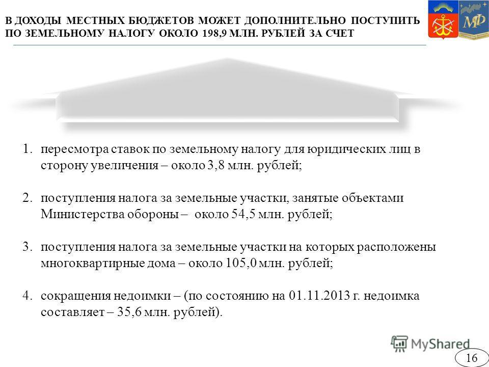 В ДОХОДЫ МЕСТНЫХ БЮДЖЕТОВ МОЖЕТ ДОПОЛНИТЕЛЬНО ПОСТУПИТЬ ПО ЗЕМЕЛЬНОМУ НАЛОГУ ОКОЛО 198,9 МЛН. РУБЛЕЙ ЗА СЧЕТ 1.пересмотра ставок по земельному налогу для юридических лиц в сторону увеличения – около 3,8 млн. рублей; 2.поступления налога за земельные