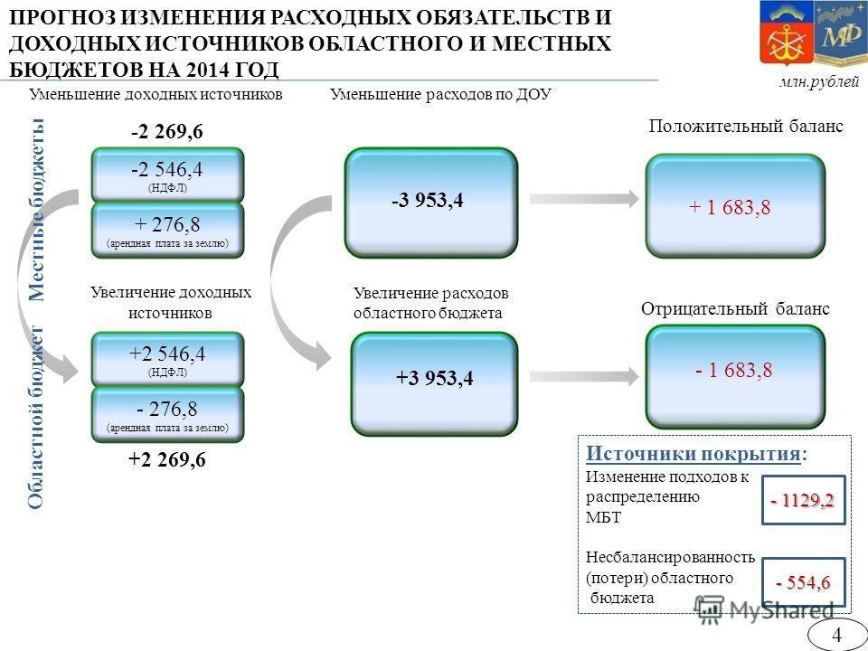 млн.рублей Уменьшение доходных источниковУменьшение расходов по ДОУ -3 953,4 Положительный баланс + 1 683,8 -2 546,4 (НДФЛ) + 276,8 (арендная плата за землю) Отрицательный баланс - 1 683,8 Увеличение расходов областного бюджета +3 953,4 -2 269,6 Исто