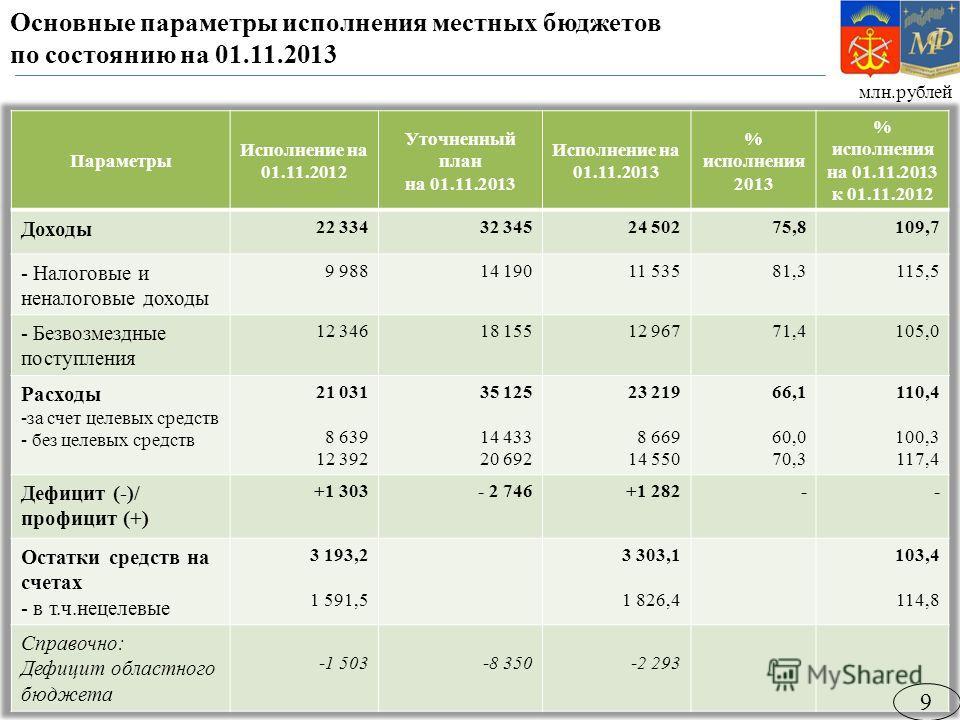 Основные параметры исполнения местных бюджетов по состоянию на 01.11.2013 млн.рублей 9