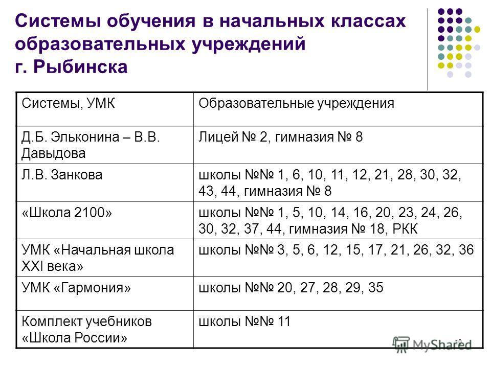 9 с. 28 п. 2 Закон РФ «Об образовании» ( 273-ФЗ от 29.12.2012) Ст. 28 п. 2. Образовательные организации свободны в определении содержания образования, в выборе учебно-методического обеспечения, образовательных технологий по реализуемым ими образовате