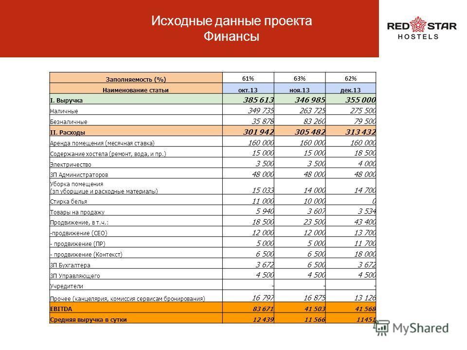 Исходные данные проекта Маркетинг Интернет-сайт: www.redstarhostel.ruwww.redstarhostel.ru Результаты в выдаче по целевым запросам в Яндексе (напр.