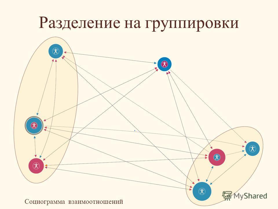 Разделение на группировки Социограмма взаимоотношений