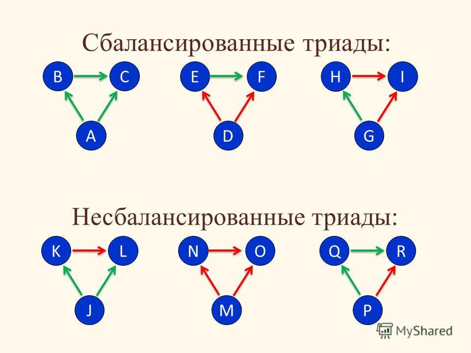 Сбалансированные триады: B A C E D FH G I K J L N M OQ P R Несбалансированные триады: