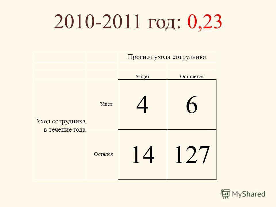 2010-2011 год: 0,23 Прогноз ухода сотрудника УйдетОстанется Уход сотрудника в течение года Ушел 46 Остался 14127