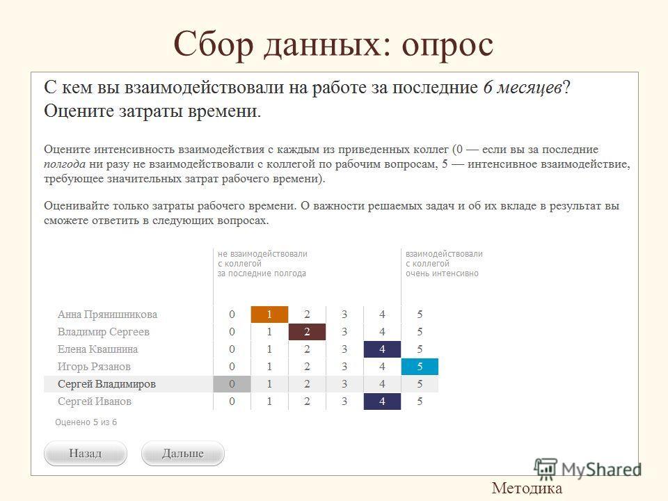 Сбор данных: опрос Методика «Азимут»