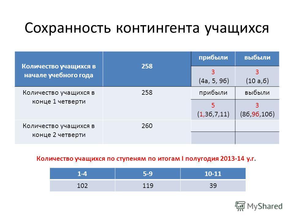Сохранность контингента учащихся Количество учащихся в начале учебного года 258 прибыливыбыли 3 (4а, 5, 9б) 3 (10 а,б) Количество учащихся в конце 1 четверти 258прибыливыбыли 5 (1,3б,7,11) 3 (8б,9б,10б) Количество учащихся в конце 2 четверти 260 1-45