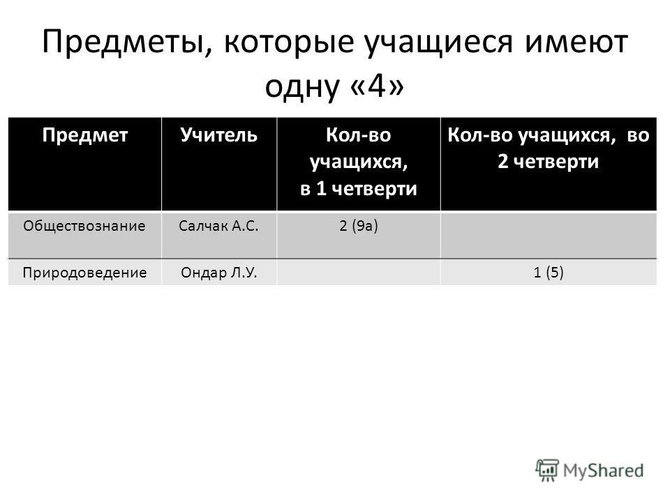 Предметы, которые учащиеся имеют одну «4» ПредметУчительКол-во учащихся, в 1 четверти Кол-во учащихся, во 2 четверти ОбществознаниеСалчак А.С.2 (9а) ПриродоведениеОндар Л.У.1 (5)