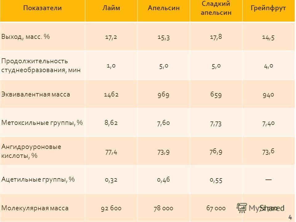 ПоказателиЛаймАпельсин Сладкий апельсин Грейпфрут Выход, масс. % 17,215,317,814,5 Продолжительность студнеобразования, мин 1,05,0 4,0 Эквивалентная масса 1462969659940 Метоксильные группы, % 8,627,607,737,40 Ангидроуроновые кислоты, % 77,473,976,973,