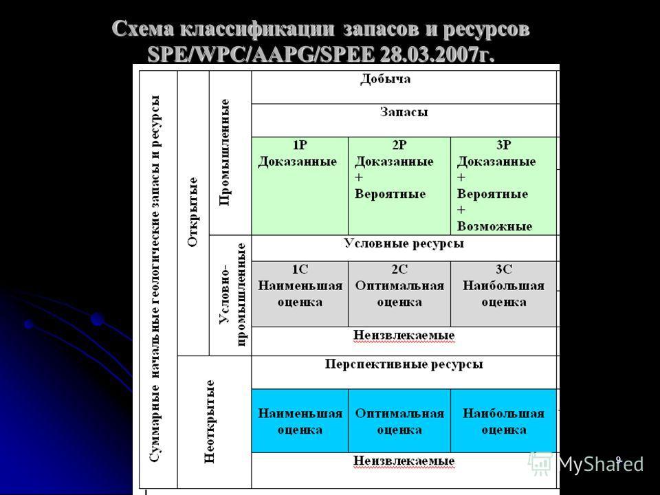 Схема классификации запасов и ресурсов SPE/WPC/AAPG/SPEE 28.03.2007г. Геофизики-поиски-л-39