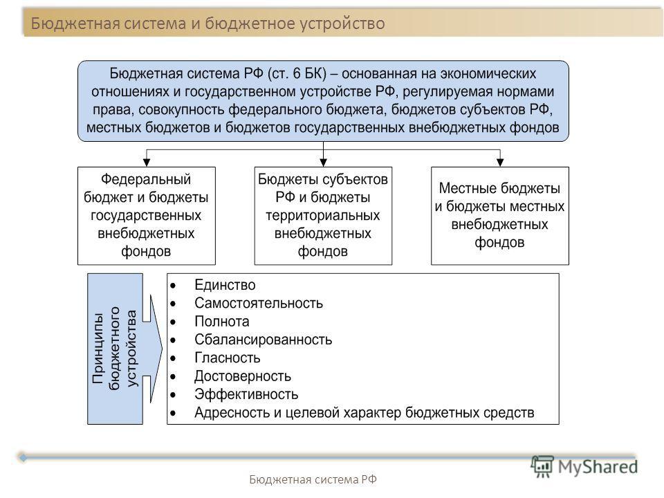 Бюджетная система и бюджетное устройство Бюджетная система РФ