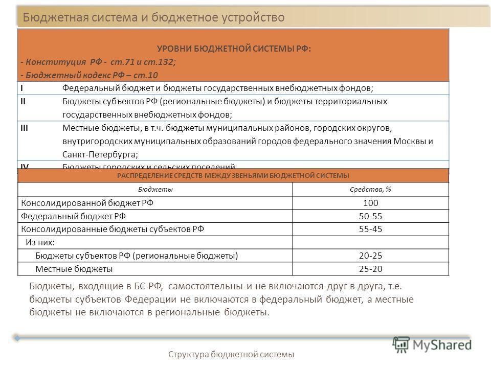 Бюджетная система и бюджетное устройство Структура бюджетной системы УРОВНИ БЮДЖЕТНОЙ СИСТЕМЫ РФ: - Конституция РФ - ст.71 и ст.132; - Бюджетный кодекс РФ – ст.10 IФедеральный бюджет и бюджеты государственных внебюджетных фондов; II Бюджеты субъектов