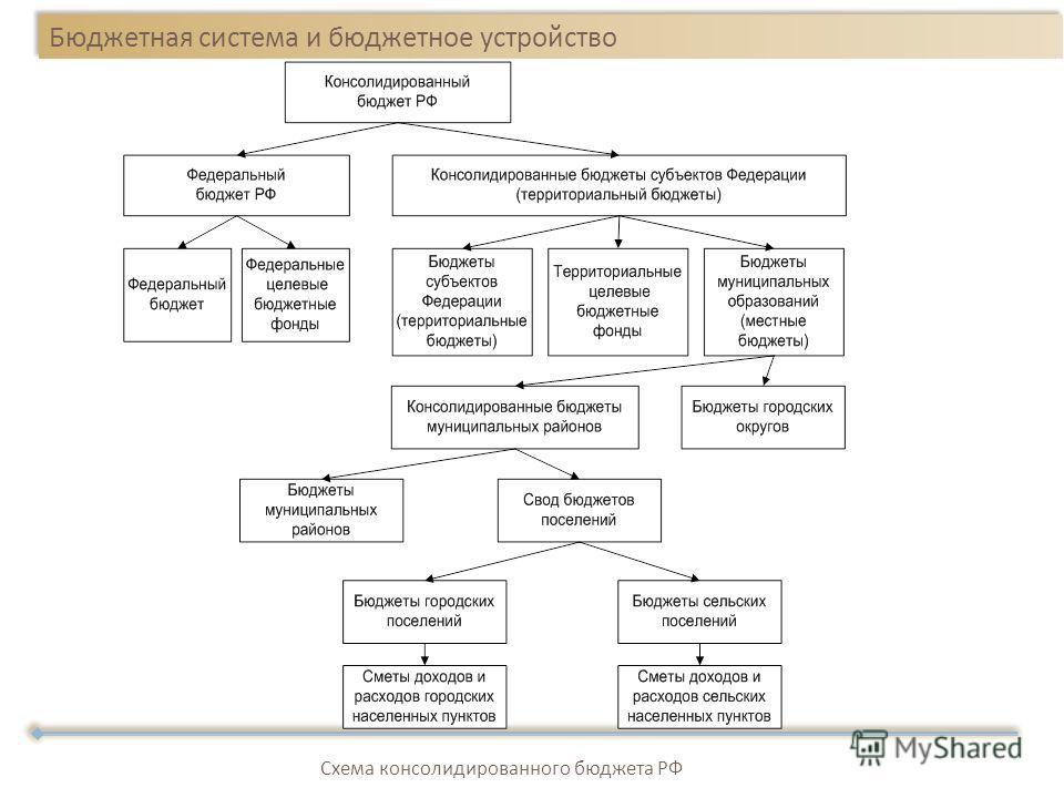 Бюджетная система и бюджетное устройство Схема консолидированного бюджета РФ