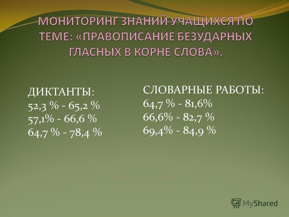 ДИКТАНТЫ: 52,3 % - 65,2 % 57,1% - 66,6 % 64,7 % - 78,4 % СЛОВАРНЫЕ РАБОТЫ: 64,7 % - 81,6% 66,6% - 82,7 % 69,4% - 84,9 %