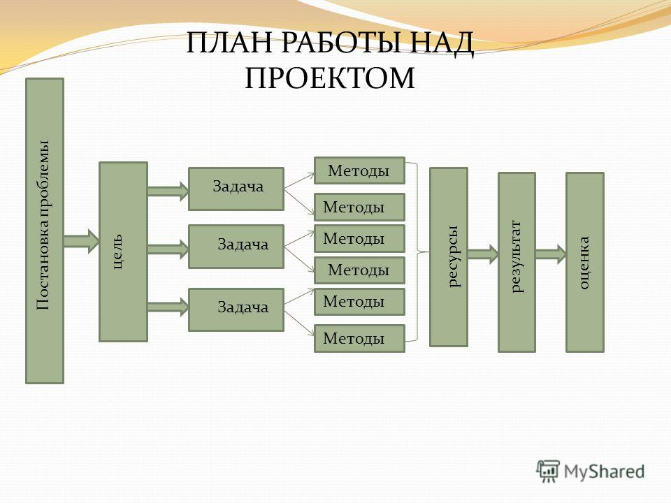 Постановка проблемы цель Задача Методы ресурсы результат оценка ПЛАН РАБОТЫ НАД ПРОЕКТОМ