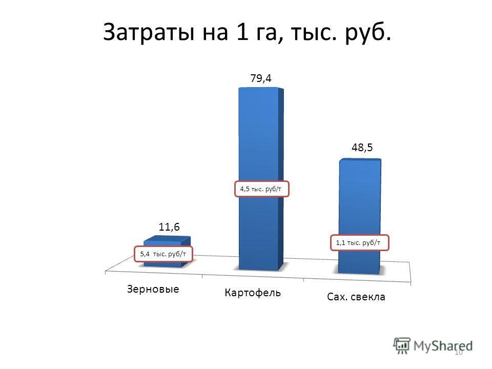 Затраты на 1 га, тыс. руб. 10