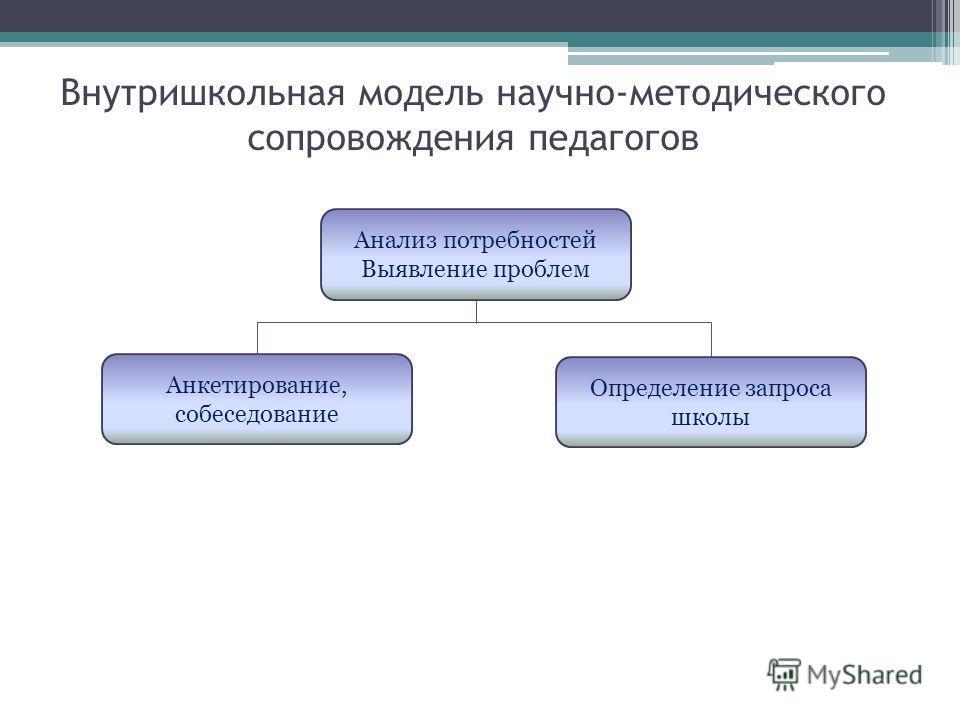 Внутришкольная модель научно-методического сопровождения педагогов Анализ потребностей Выявление проблем Определение запроса школы Анкетирование, собеседование
