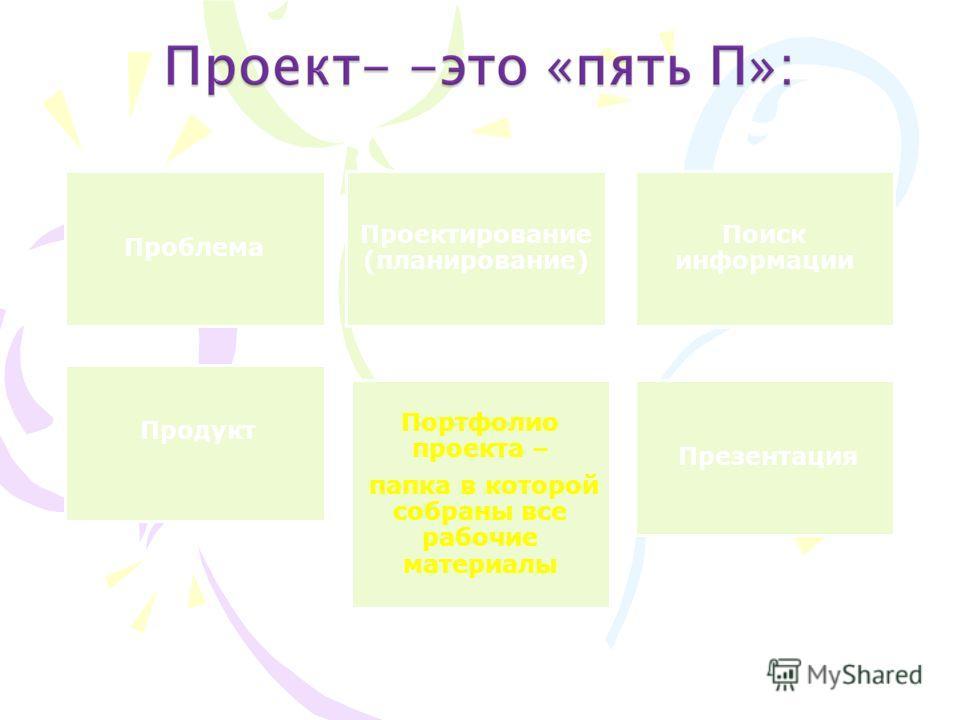 Проблема Проектирование (планирование) Поиск информации Продукт Портфолио проекта – папка в которой собраны все рабочие материалы Презентация