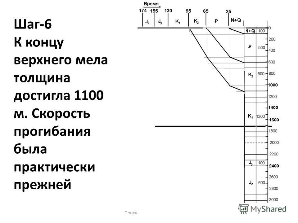 Поиски-2 занятие-201411 Шаг-6 К концу верхнего мела толщина достигла 1100 м. Скорость прогибания была практически прежней