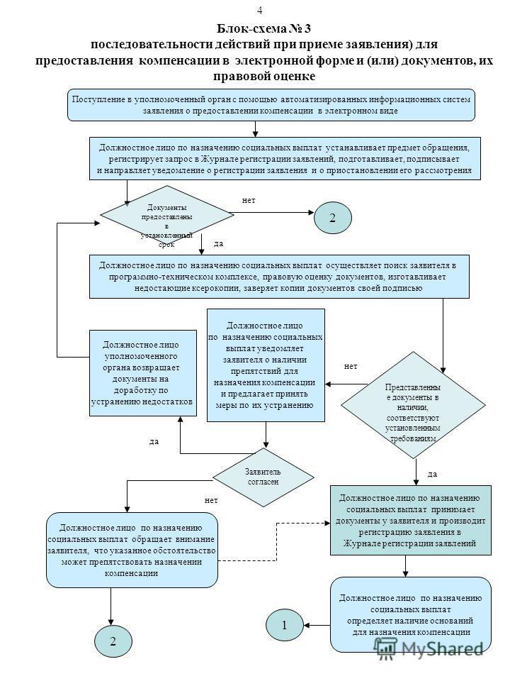 Блок-схема 3 последовательности действий при приеме заявления) для предоставления компенсации в электронной форме и (или) документов, их правовой оценке Поступление в уполномоченный орган с помощью автоматизированных информационных систем заявления о