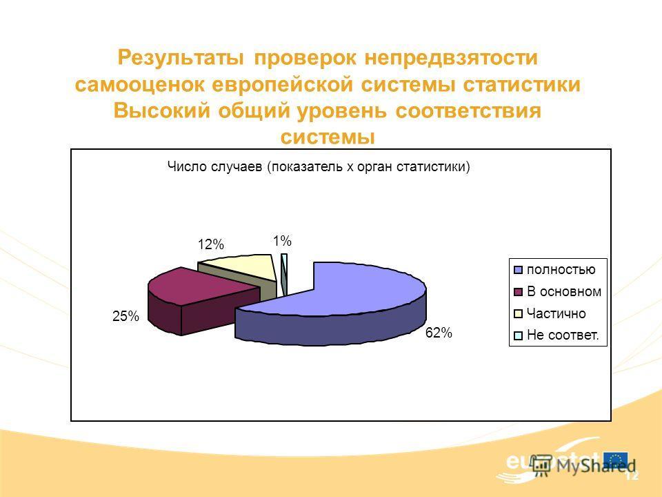 12 Результаты проверок непредвзятости самооценок европейской системы статистики Высокий общий уровень соответствия системы Число случаев (показатель x орган статистики) 62% 25% 12% 1% полностью В основном Частично Не соответ.
