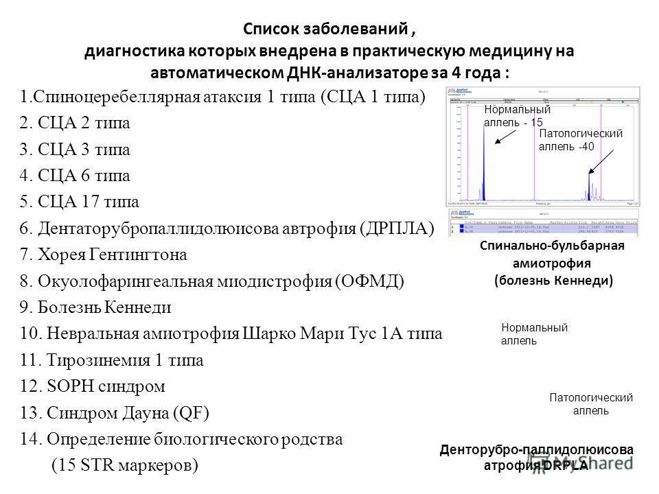 Список заболеваний, диагностика которых внедрена в практическую медицину на автоматическом ДНК-анализаторе за 4 года : 1.Спиноцеребеллярная атаксия 1 типа (СЦА 1 типа) 2. СЦА 2 типа 3. СЦА 3 типа 4. СЦА 6 типа 5. СЦА 17 типа 6. Дентаторубропаллидолюи