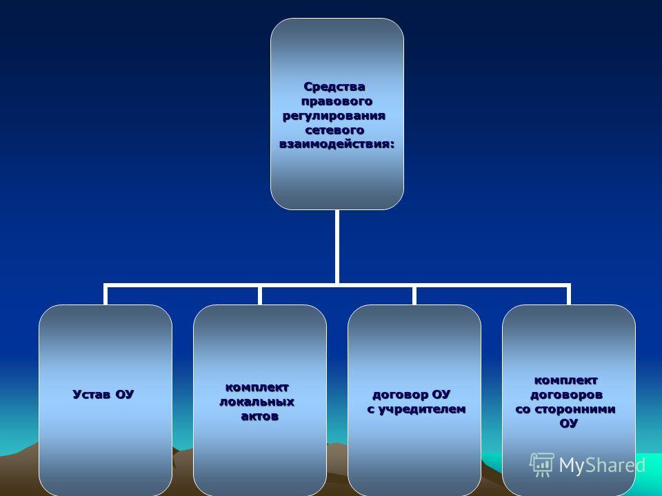 Средства правового правовогорегулированиясетевоговзаимодействия: Устав ОУ комплектлокальныхактов договор ОУ с учредителем с учредителемкомплектдоговоров со сторонними ОУ