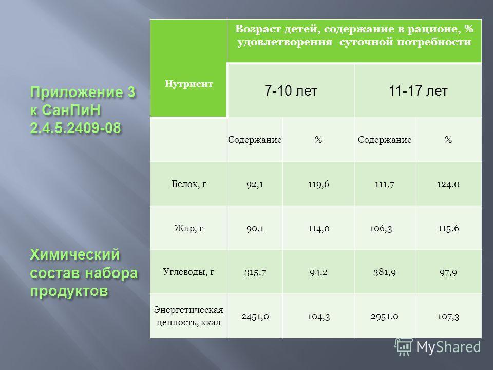 Приложение 3 к СанПиН 2.4.5.2409-08 Химический состав набора продуктов Нутриент Возраст детей, содержание в рационе, % удовлетворения суточной потребности 7-10 лет 11-17 лет Содержание% % Белок, г92,1119,6111,7124,0 Жир, г90,1114,0 106,3115,6 Углевод