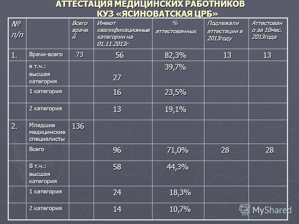 АТТЕСТАЦИЯ МЕДИЦИНСКИХ РАБОТНИКОВ КУЗ «ЯСИНОВАТСКАЯ ЦРБ» п/п Всего враче й Имеют квалификационные категории на 01.11.2013г %аттестованныхПодлежали аттестации в 2013году Аттестован о за 10мес. 2013года 1.Врачи-всего 73 73 56 56 82,3% 82,3% 13 13 в т.ч