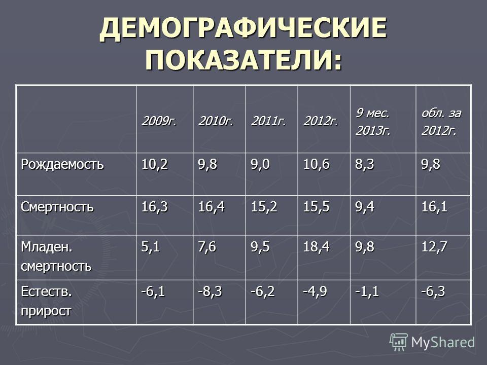 ДЕМОГРАФИЧЕСКИЕ ПОКАЗАТЕЛИ: 2009г.2010г.2011г.2012г. 9 мес. 2013г. обл. за 2012г. Рождаемость10,29,89,010,68,39,8 Смертность16,316,415,215,59,416,1 Младен.смертность5,17,69,518,49,812,7 Естеств.прирост-6,1-8,3-6,2-4,9-1,1-6,3