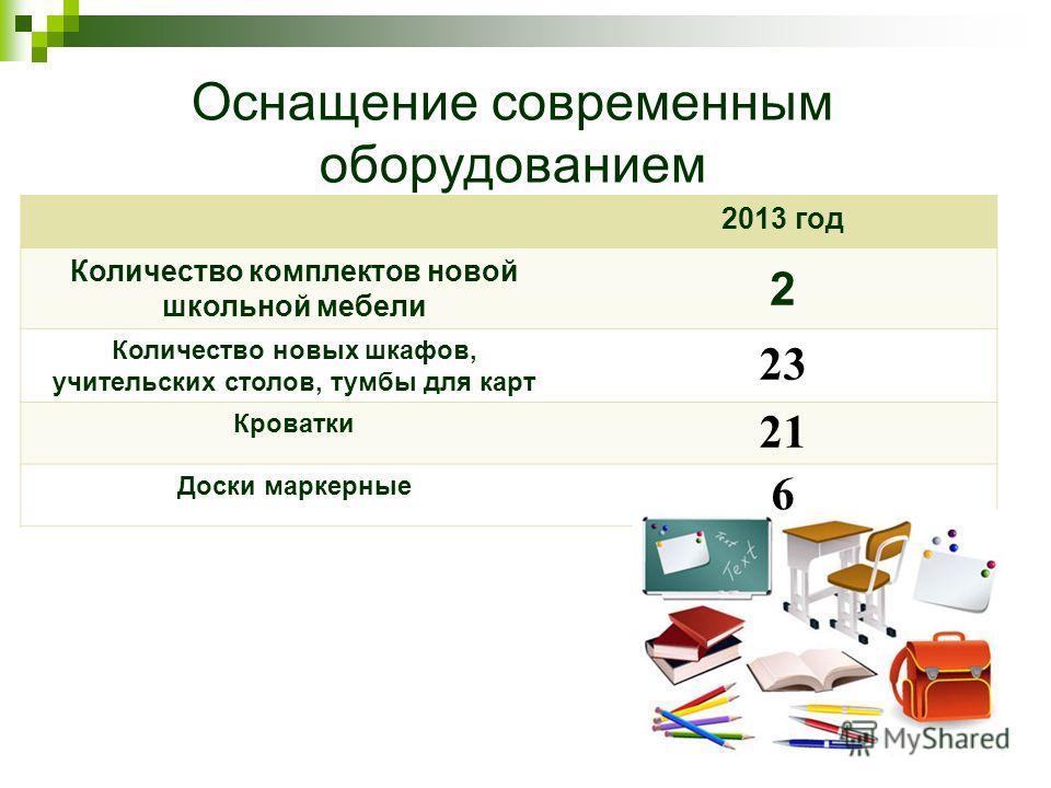 Оснащение современным оборудованием 2011 год 2013 год Количество комплектов новой школьной мебели 2 Количество новых шкафов, учительских столов, тумбы для карт 23 Кроватки 21 Доски маркерные 6