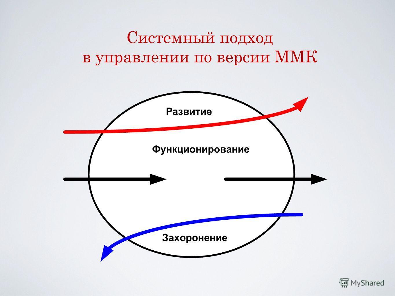 Системный подход в управлении по версии ММК