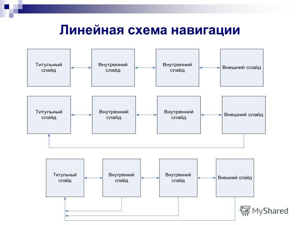 Линейная схема навигации