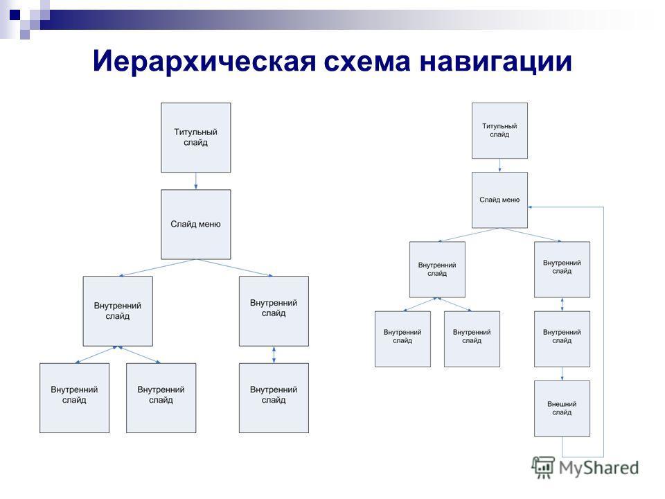 Иерархическая схема навигации