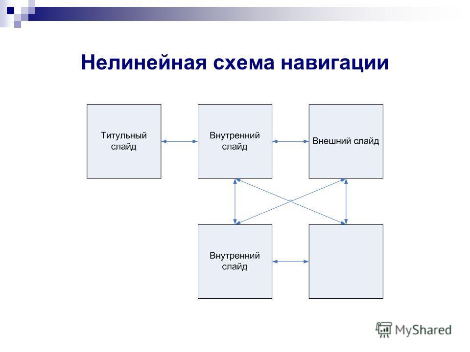 Нелинейная схема навигации