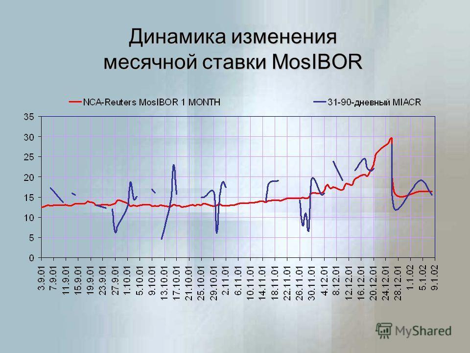 Динамика изменения месячной ставки MosIBOR