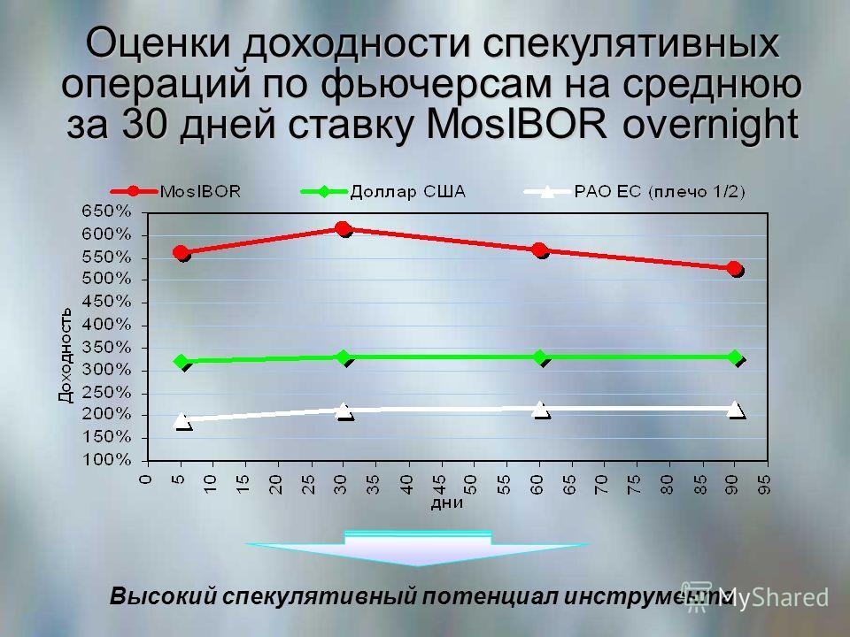 Оценки доходности спекулятивных операций по фьючерсам на среднюю за 30 дней ставку MosIBOR overnight Высокий спекулятивный потенциал инструмента