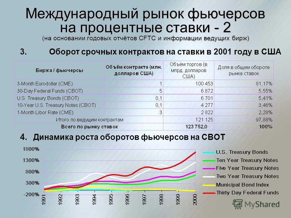 Международный рынок фьючерсов на процентные ставки - 2 (на основании годовых отчётов CFTC и информации ведущих бирж) 3.Оборот срочных контрактов на ставки в 2001 году в США 4. Динамика роста оборотов фьючерсов на CBOT