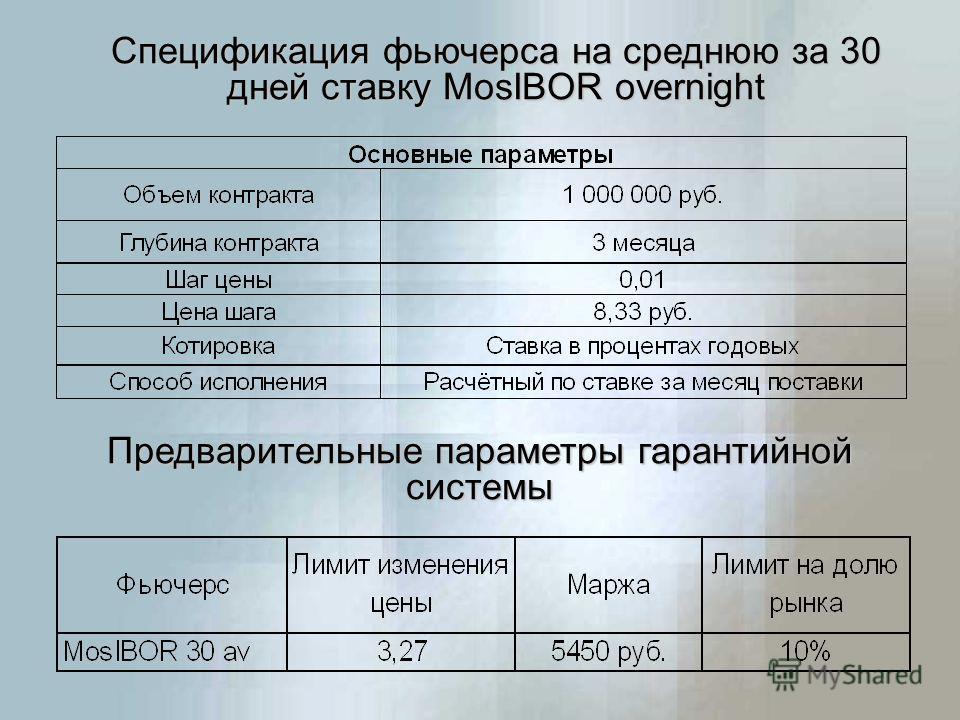 Предварительные параметры гарантийной системы Спецификация фьючерса на среднюю за 30 дней ставку MosIBOR overnight