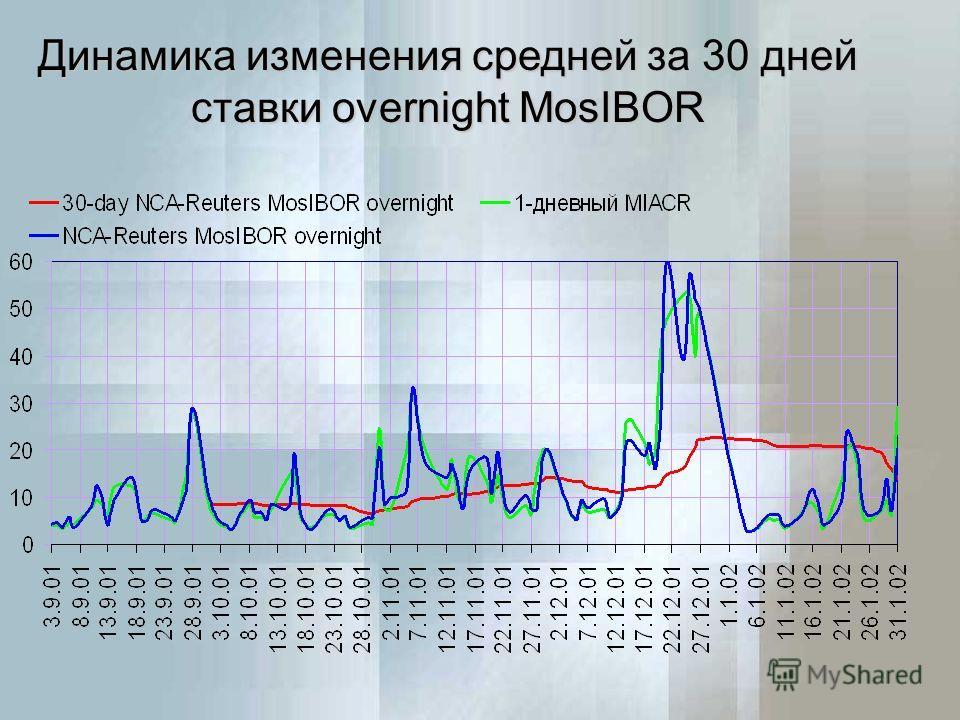 Динамика изменения средней за 30 дней ставки overnight MosIBOR