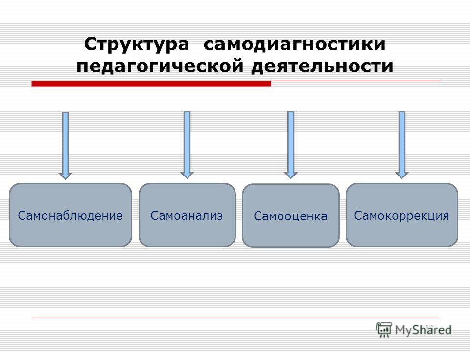 Структура самодиагностики педагогической деятельности 11 СамонаблюдениеСамоанализ Самооценка Самокоррекция